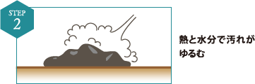 STEP2:熱と水分で汚れがゆるむ